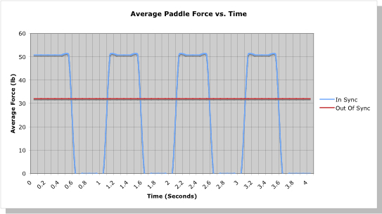 average paddle force vs