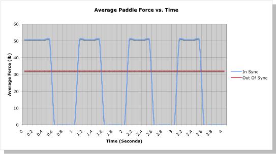 average paddle force vs