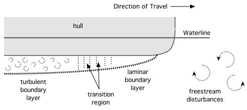 Boundary Layer Development