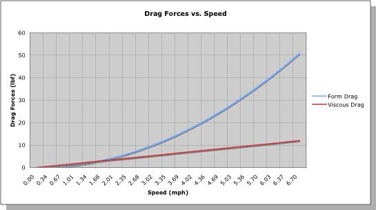 Drag Forces vs